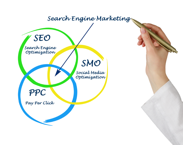 Search engine marketing-Track